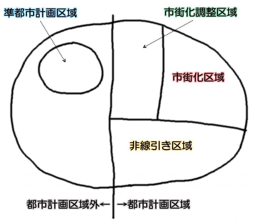 赤澤式都市計画区域図